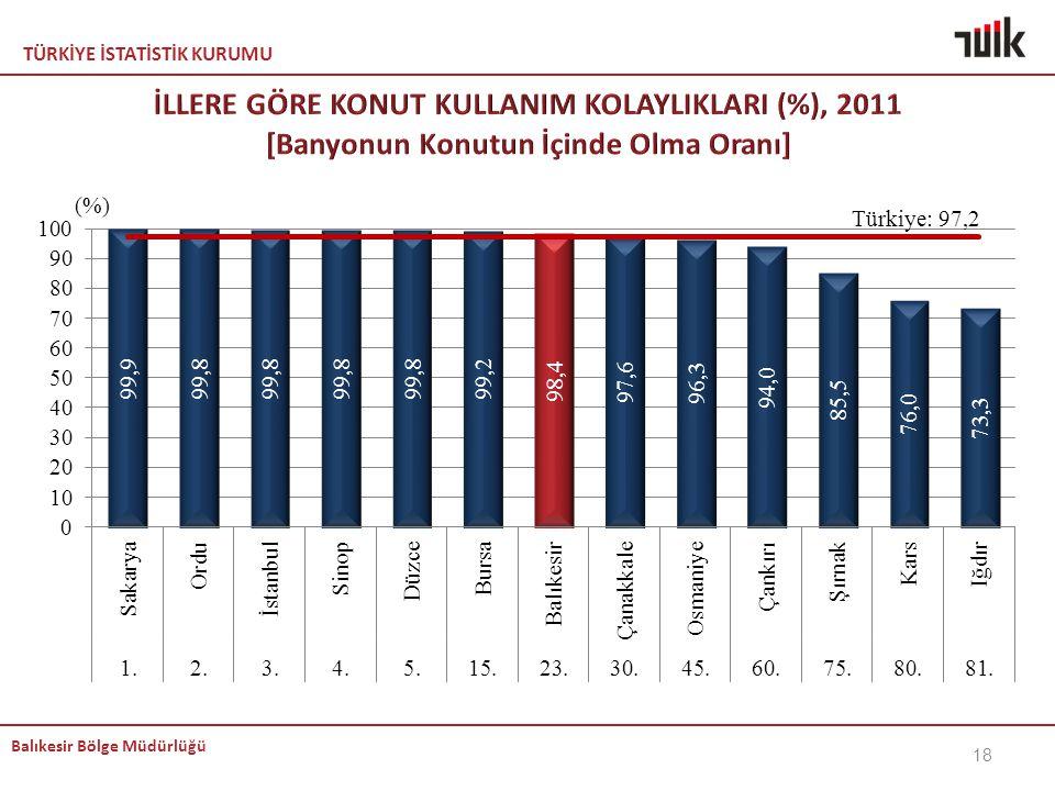 KEMAL İLLERE GÖRE KONUT KULLANIM KOLAYLIKLARI (%), 2011 [Banyonun Konutun İçinde Olma Oranı]